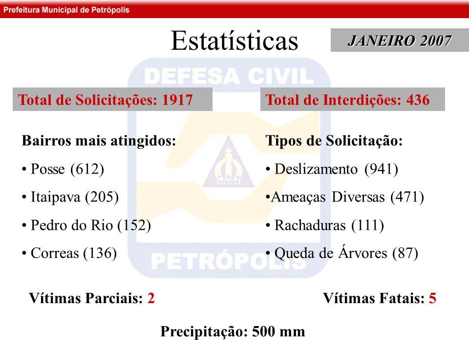 Estatísticas JANEIRO 2007 Total de Solicitações: 1917 Bairros mais atingidos: Posse (612) Itaipava (205) Pedro do Rio (152) Correas (136) Tipos de Solicitação: Deslizamento (941) Ameaças Diversas (471) Rachaduras (111) Queda de Árvores (87) Total de Interdições: 436 Vítimas Parciais: 2 Vítimas Fatais: 5 Precipitação: 500 mm