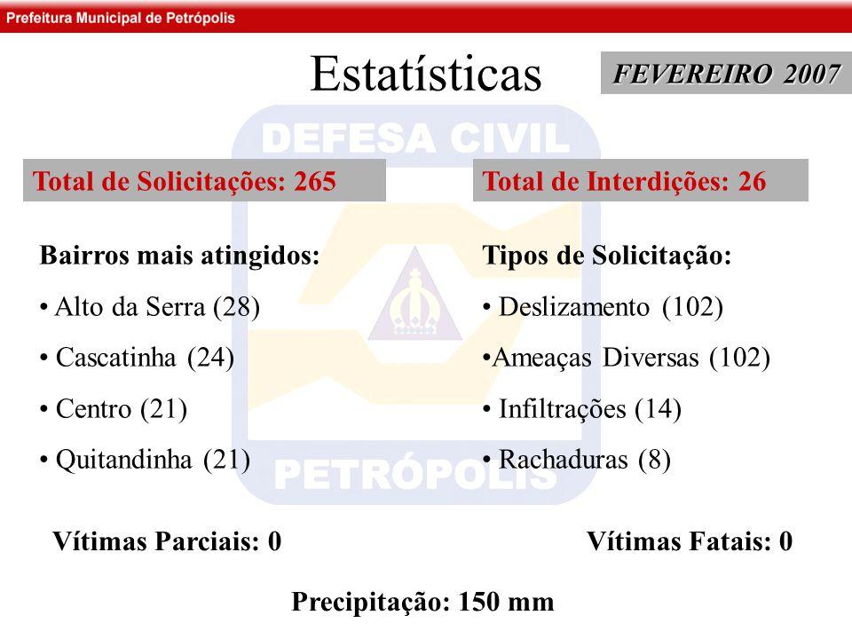 Estatísticas FEVEREIRO 2007 Total de Solicitações: 265 Bairros mais atingidos: Alto da Serra (28) Cascatinha (24) Centro (21) Quitandinha (21) Tipos de Solicitação: Deslizamento (102) Ameaças Diversas (102) Infiltrações (14) Rachaduras (8) Total de Interdições: 26 Vítimas Parciais: 0 Vítimas Fatais: 0 Precipitação: 150 mm