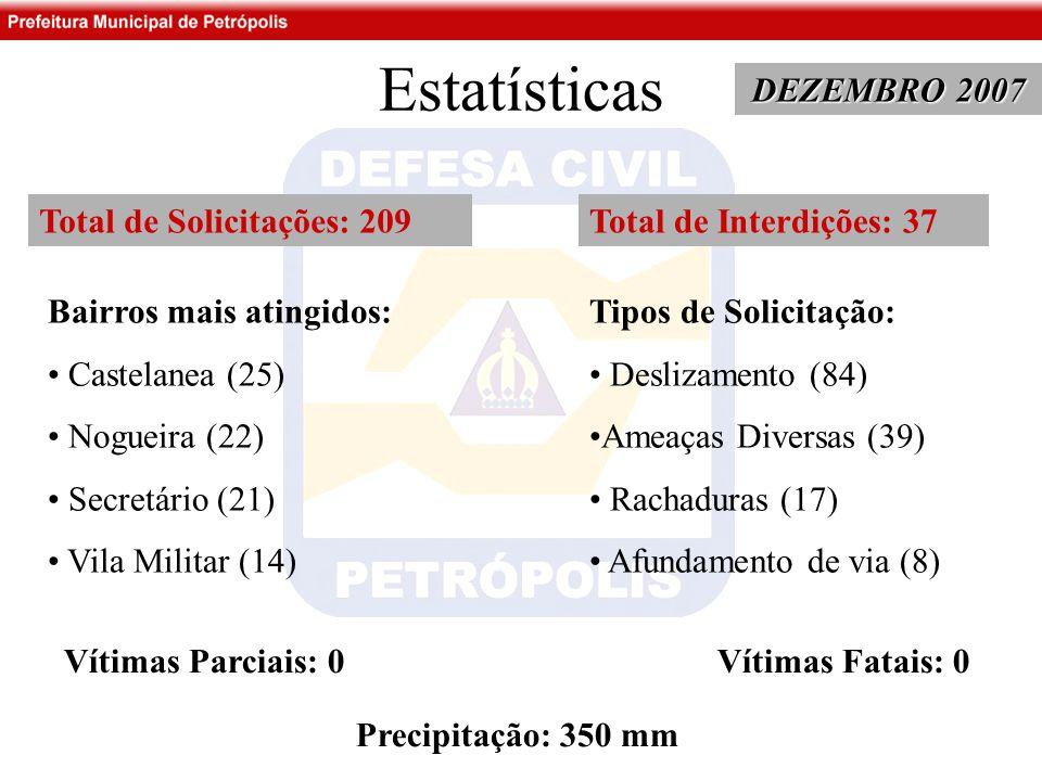 Estatísticas DEZEMBRO 2007 Total de Solicitações: 209 Bairros mais atingidos: Castelanea (25) Nogueira (22) Secretário (21) Vila Militar (14) Tipos de Solicitação: Deslizamento (84) Ameaças Diversas (39) Rachaduras (17) Afundamento de via (8) Total de Interdições: 37 Vítimas Parciais: 0 Vítimas Fatais: 0 Precipitação: 350 mm