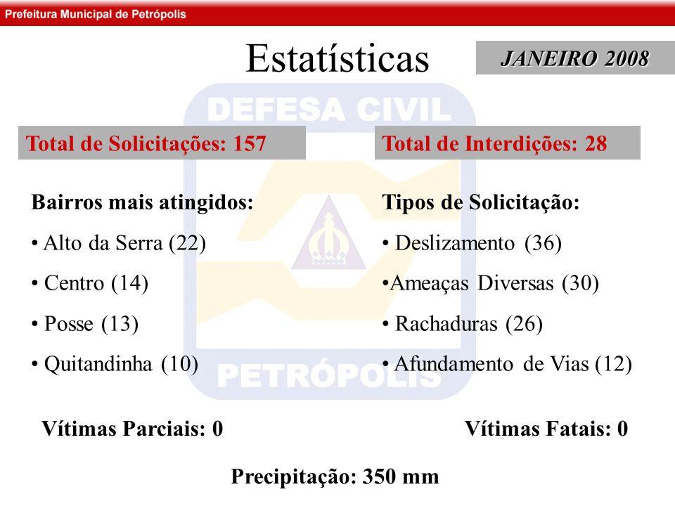 Estatísticas JANEIRO 2008 Total de Solicitações: 157 Bairros mais atingidos: Alto da Serra (22) Centro (14) Posse (13) Quitandinha (10) Tipos de Solicitação: Deslizamento (36) Ameaças Diversas (30) Rachaduras (26) Afundamento de Vias (12) Total de Interdições: 28 Vítimas Parciais: 0 Vítimas Fatais: 0 Precipitação: 350 mm