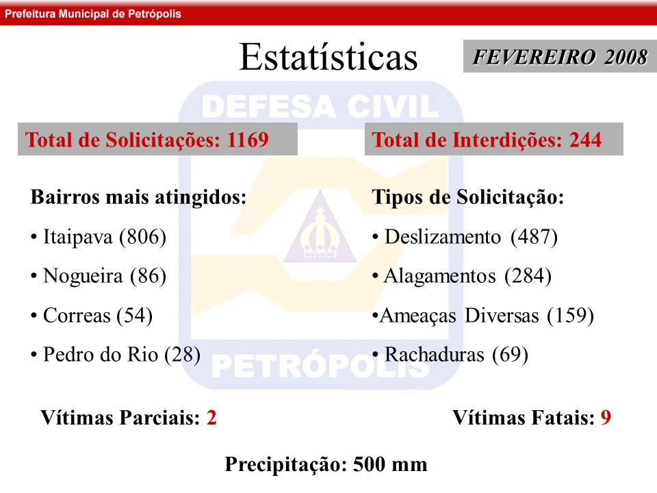 Estatísticas FEVEREIRO 2008 Total de Solicitações: 1169 Bairros mais atingidos: Itaipava (806) Nogueira (86) Correas (54) Pedro do Rio (28) Tipos de Solicitação: Deslizamento (487) Alagamentos (284) Ameaças Diversas (159) Rachaduras (69) Total de Interdições: 244 Vítimas Parciais: 2 Vítimas Fatais: 9 Precipitação: 500 mm