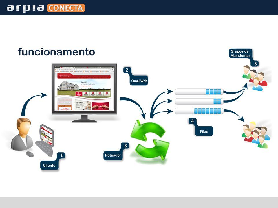 Arquitetura Servidor de aplicações WebSphere Weblogic IBM Lotus Sametime Banco de dados: DB2, Oracle*, SQL Server* LDAP v3