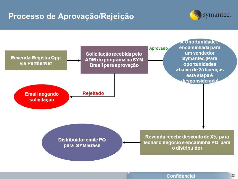 Confidencial 33 Processo de Aprovação/Rejeição Revenda Registra Opp via PartnerNet Revenda recebe desconto de X% para fechar o negócio e encaminha PO para o distribuidor Distribuidor emite PO para SYM Brasil A Oportunidade é encaminhada para um vendedor Symantec (Para oportunidades abaixo de 25 licenças esta etapa é desconsiderada) Aprovado Solicitação recebida pelo ADM do programa na SYM Brasil para aprovação Rejeitado Email negando solicitação