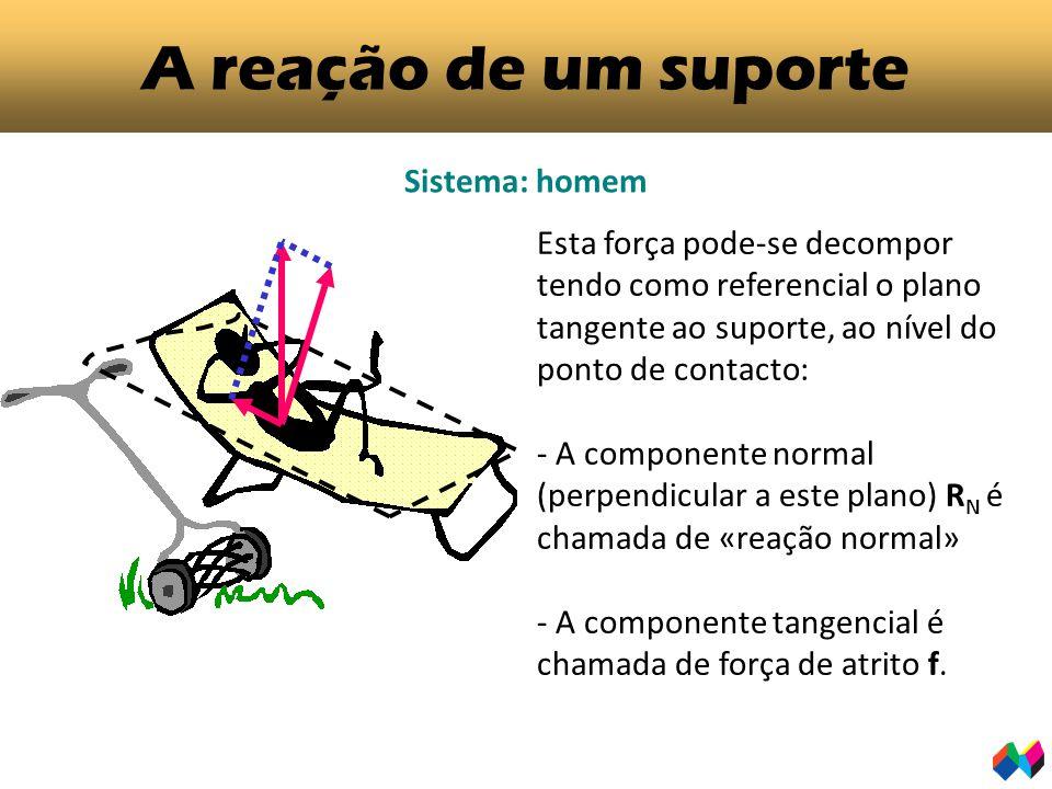 A reação de um suporte Sistema: homem Esta força pode-se decompor tendo como referencial o plano tangente ao suporte, ao nível do ponto de contacto: - A componente normal (perpendicular a este plano) R N é chamada de «reação normal» - A componente tangencial é chamada de força de atrito f.
