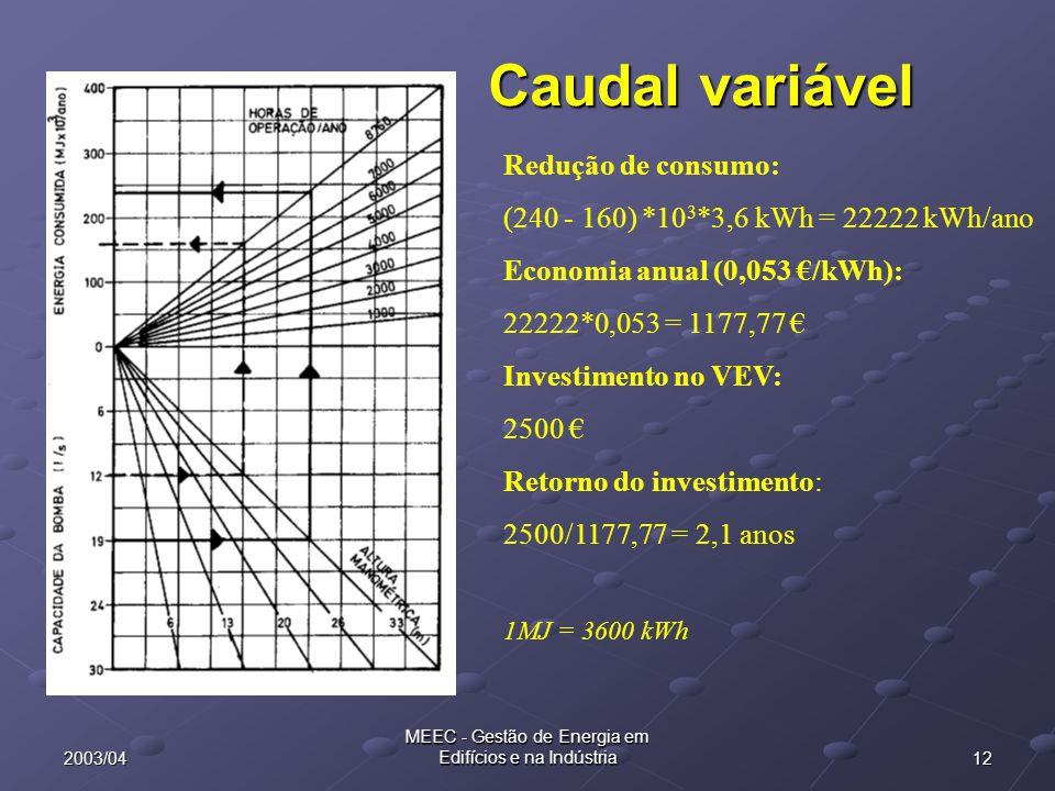 122003/04 MEEC - Gestão de Energia em Edifícios e na Indústria Caudal variável Redução de consumo: (240 - 160) *10 3 *3,6 kWh = 22222 kWh/ano Economia