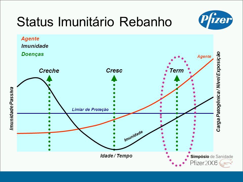 Status Imunitário Rebanho Imunidade Passiva Limiar de Proteção Idade / Tempo Agente Doenças Imunidade Carga Patogênica / Nível Exposição Imunidade Agente Creche CrescTerm