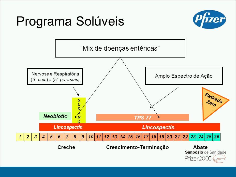 Programa Solúveis SURAMOXSURAMOX Lincospectin CrecheCrescimento-Terminação 1234567891011121314151617181920212223242526 Abate Nervosa e Respiratória (S.