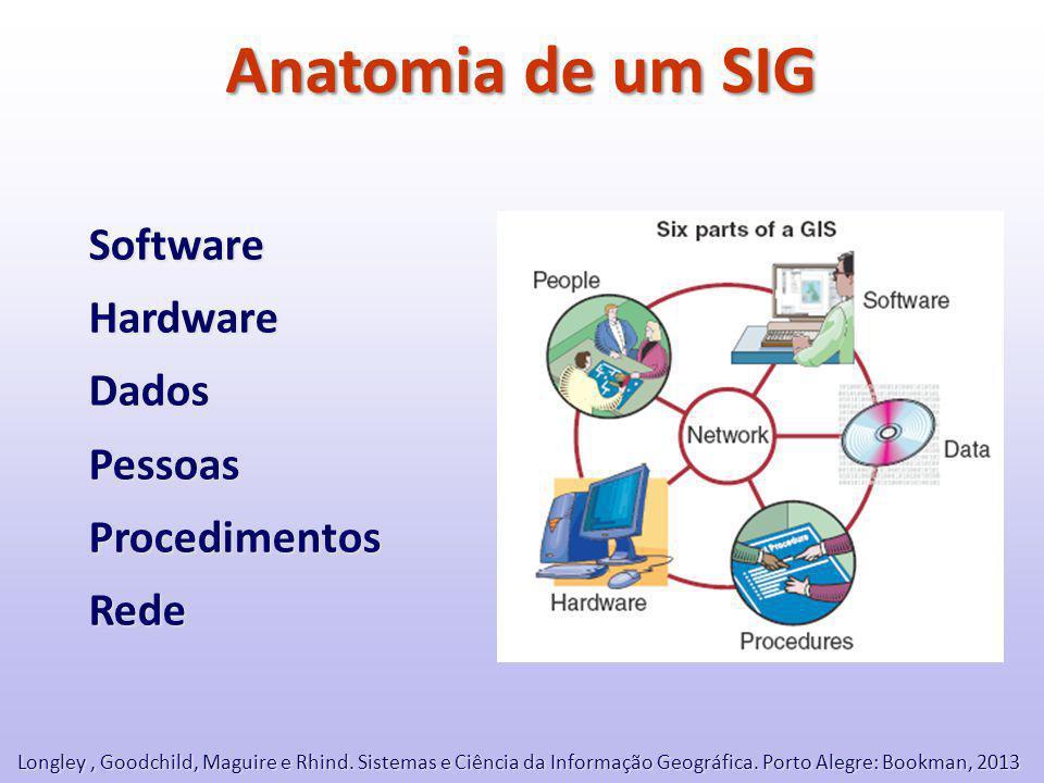 Anatomia de um SIG SoftwareHardwareDadosPessoasProcedimentosRede Longley, Goodchild, Maguire e Rhind.