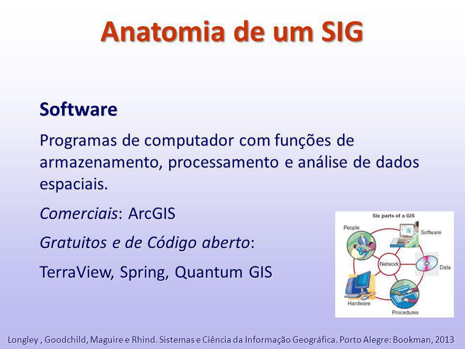 Anatomia de um SIG Software Programas de computador com funções de armazenamento, processamento e análise de dados espaciais.
