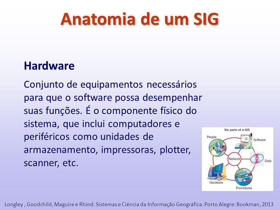 Anatomia de um SIG Hardware Conjunto de equipamentos necessários para que o software possa desempenhar suas funções.