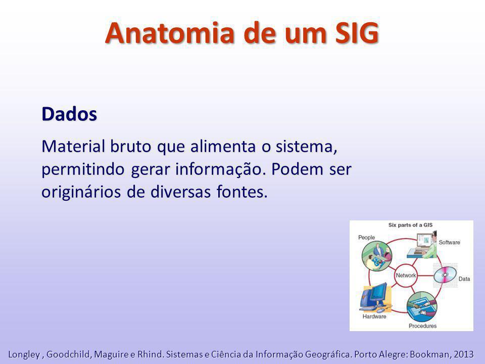 Anatomia de um SIG Dados Material bruto que alimenta o sistema, permitindo gerar informação.