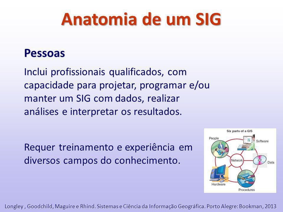 Anatomia de um SIG Pessoas Inclui profissionais qualificados, com capacidade para projetar, programar e/ou manter um SIG com dados, realizar análises e interpretar os resultados.