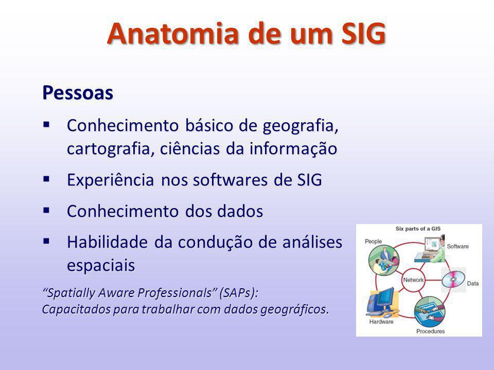 Anatomia de um SIG Pessoas  Conhecimento básico de geografia, cartografia, ciências da informação  Experiência nos softwares de SIG  Conhecimento dos dados  Habilidade da condução de análises espaciais Spatially Aware Professionals (SAPs): Capacitados para trabalhar com dados geográficos.
