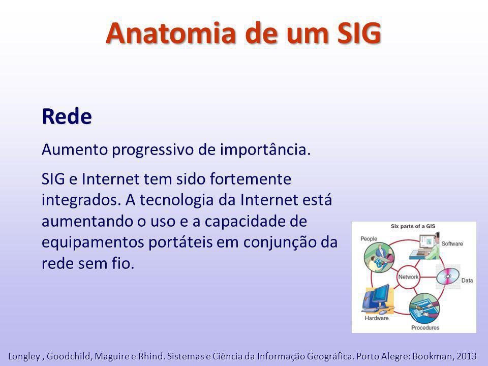 Anatomia de um SIG Rede Aumento progressivo de importância.