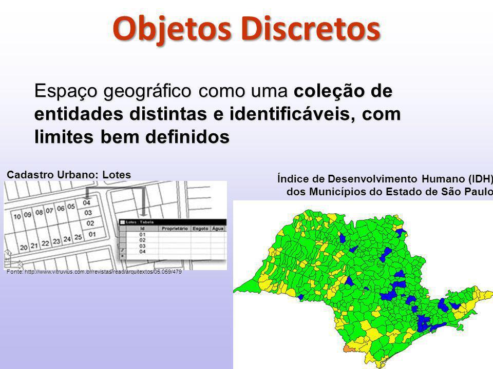 Objetos Discretos Espaço geográfico como uma coleção de entidades distintas e identificáveis, com limites bem definidos Fonte: http://www.vitruvius.com.br/revistas/read/arquitextos/05.059/479 Índice de Desenvolvimento Humano (IDH) dos Municípios do Estado de São Paulo Cadastro Urbano: Lotes