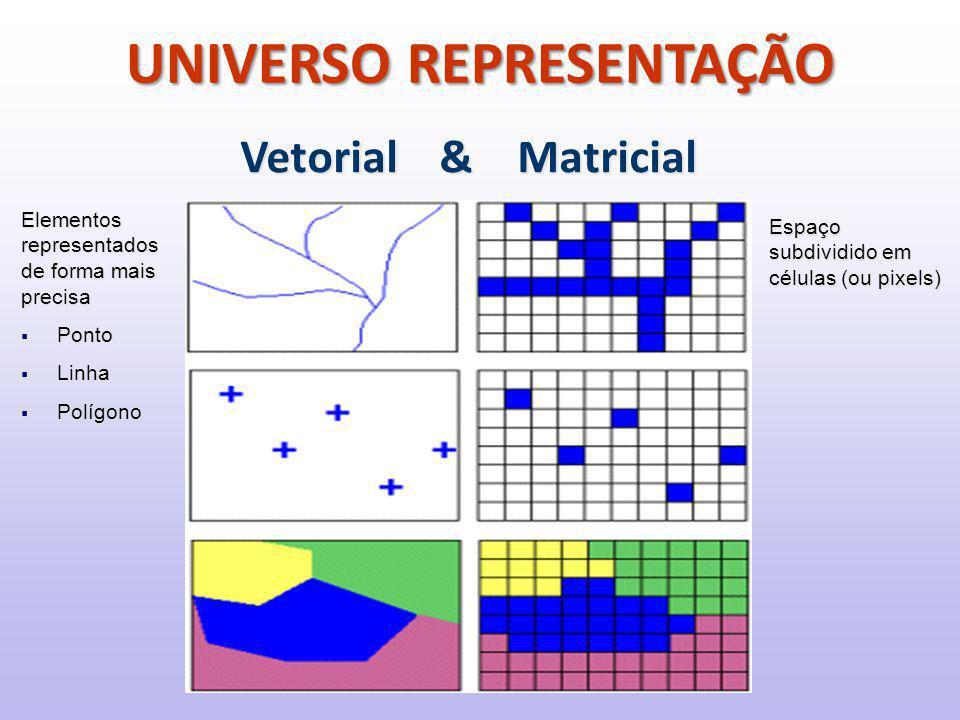 Vetorial & Matricial Elementos representados de forma mais precisa  Ponto  Linha  Polígono Espaço subdividido em células (ou pixels) UNIVERSO REPRESENTAÇÃO