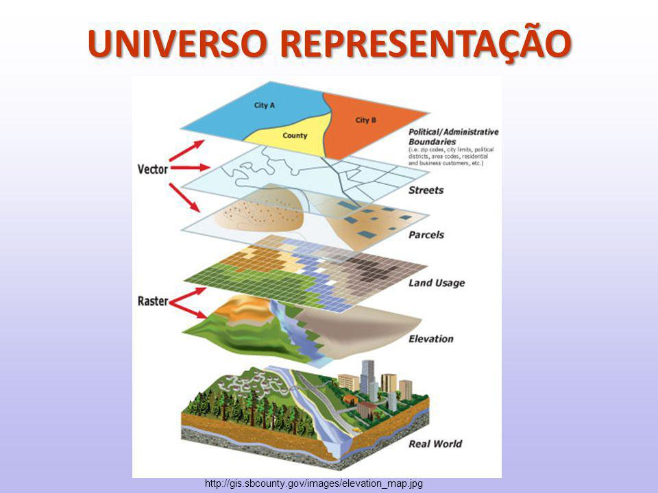 http://gis.sbcounty.gov/images/elevation_map.jpg UNIVERSO REPRESENTAÇÃO