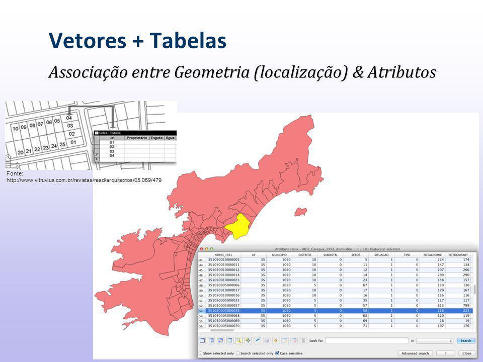 Vetores + Tabelas Associação entre Geometria (localização) & Atributos Fonte: http://www.vitruvius.com.br/revistas/read/arquitextos/05.059/479