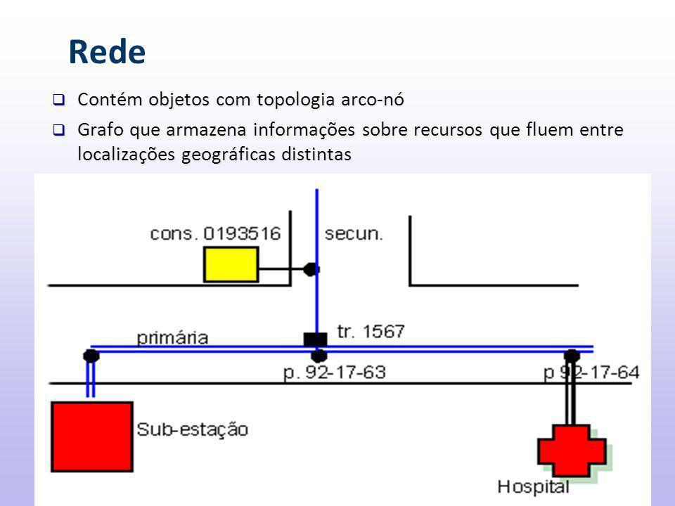 Rede  Contém objetos com topologia arco-nó  Grafo que armazena informações sobre recursos que fluem entre localizações geográficas distintas