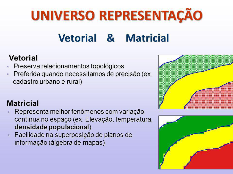 Vetorial  Preserva relacionamentos topológicos  Preferida quando necessitamos de precisão (ex.