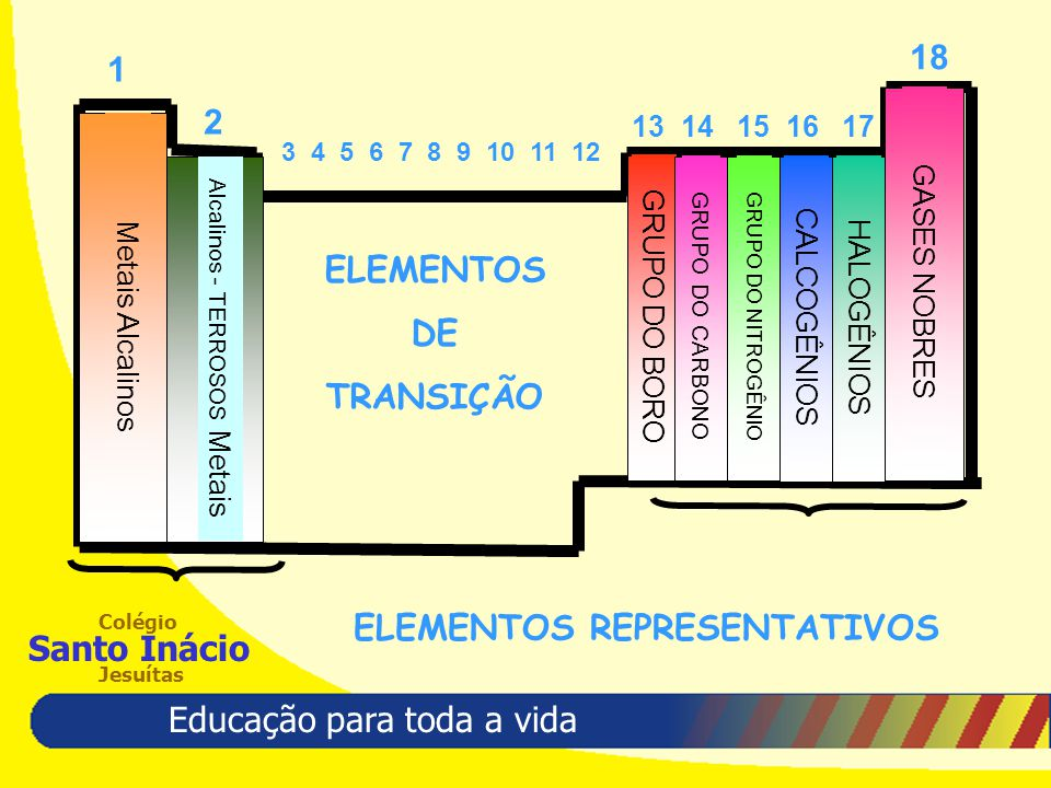 Educação para toda a vida Colégio Santo Inácio Jesuítas 1 2 13 14 15 16 17 18 Metais Alcalinos Alcalinos - TERROSOS Metais GRUPO DO BORO GRUPO DO CARBONO GRUPO DO NITROGÊNIO CALCOGÊNIOSHALOGÊNIOS GASES NOBRES 3 4 5 6 7 8 9 10 11 12 ELEMENTOS DE TRANSIÇÃO ELEMENTOS REPRESENTATIVOS