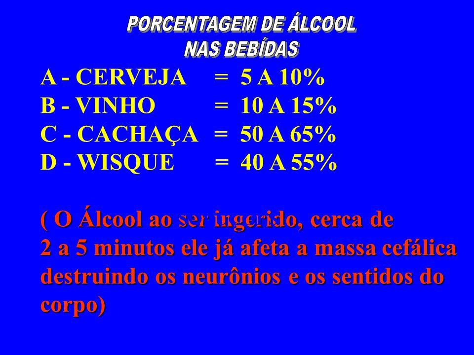 A - CERVEJA = 5 A 10% B - VINHO = 10 A 15% C - CACHAÇA = 50 A 65% D - WISQUE = 40 A 55% ( O Álcool ao ser ingerido, cerca de 2 a 5 minutos ele já afeta a massa cefálica destruindo os neurônios e os sentidos do corpo) SOLUÇÕES