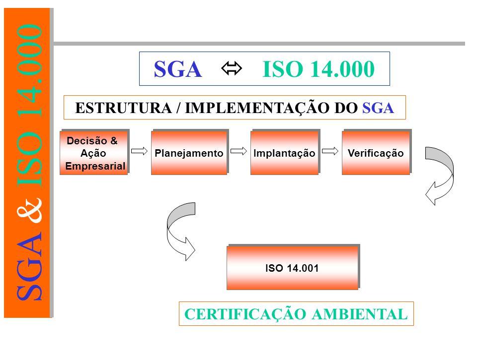 SGA & ISO 14.000 SGA  ISO 14.000 ESTRUTURA / IMPLEMENTAÇÃO DO SGA Decisão & Ação Empresarial Decisão & Ação Empresarial Planejamento Implantação Verificação CERTIFICAÇÃO AMBIENTAL ISO 14.001