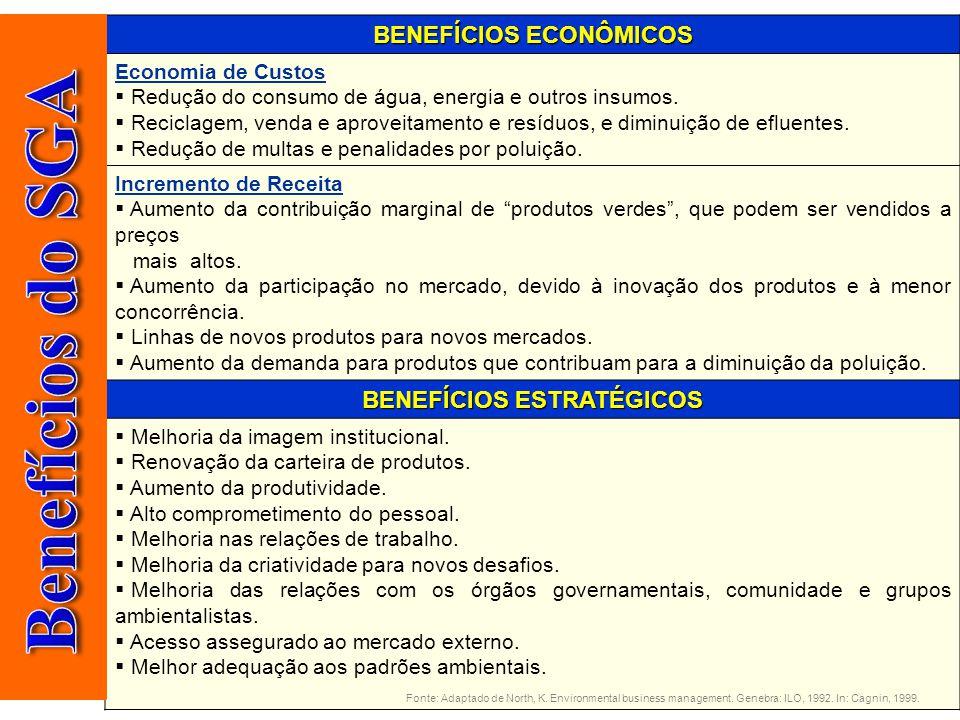 SGA & ISO 14.000 BENEFÍCIOS ECONÔMICOS Economia de Custos  Redução do consumo de água, energia e outros insumos.