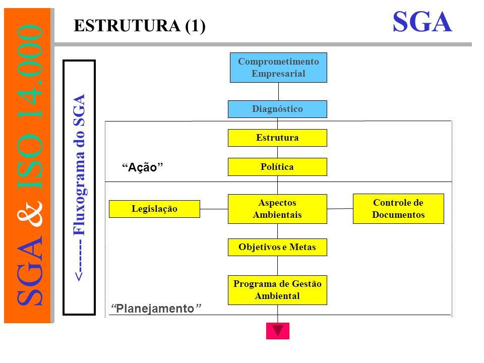 SGA & ISO 14.000 Comprometimento Empresarial Diagnóstico Estrutura Política Aspectos Ambientais Controle de Documentos Objetivos e Metas Programa de Gestão Ambiental Ação Planejamento Legislação ESTRUTURA (1) SGA <------ Fluxograma do SGA