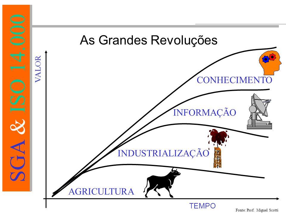 SGA & ISO 14.000 AGRICULTURA VALOR TEMPO INDUSTRIALIZAÇÃO INFORMAÇÃO CONHECIMENTO As Grandes Revoluções Fonte: Prof.