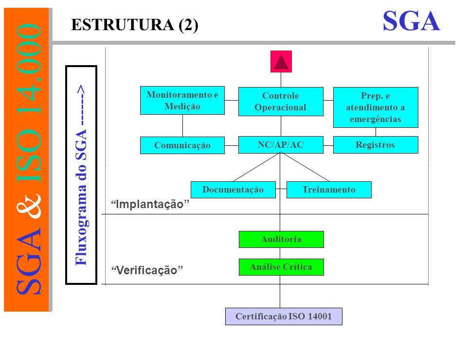 SGA & ISO 14.000 Implantação Controle Operacional Comunicação Registros Monitoramento e Medição Treinamento NC/AP/AC Prep.