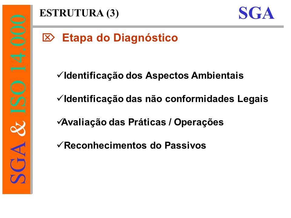 SGA & ISO 14.000 ESTRUTURA (3) SGA  Etapa do Diagnóstico Identificação dos Aspectos Ambientais Identificação das não conformidades Legais Avaliação das Práticas / Operações Reconhecimentos do Passivos