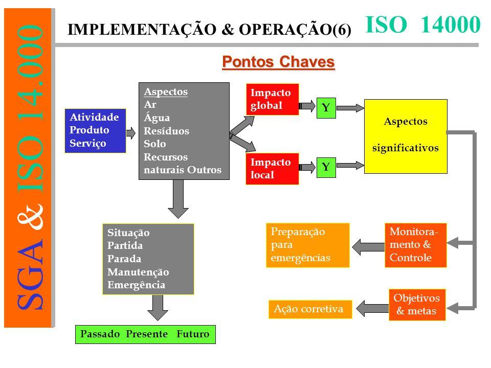 SGA & ISO 14.000 ISO 14000 Pontos Chaves Passado Presente Futuro Atividade Produto Serviço Aspectos Ar Água Resíduos Solo Recursos naturais Outros Situação Partida Parada Manutenção Emergência Impacto global Impacto local Aspectos significativos Objetivos & metas Preparação para emergências Y Ação corretiva Monitora- mento & Controle Passado Presente Futuro Y IMPLEMENTAÇÃO & OPERAÇÃO(6)