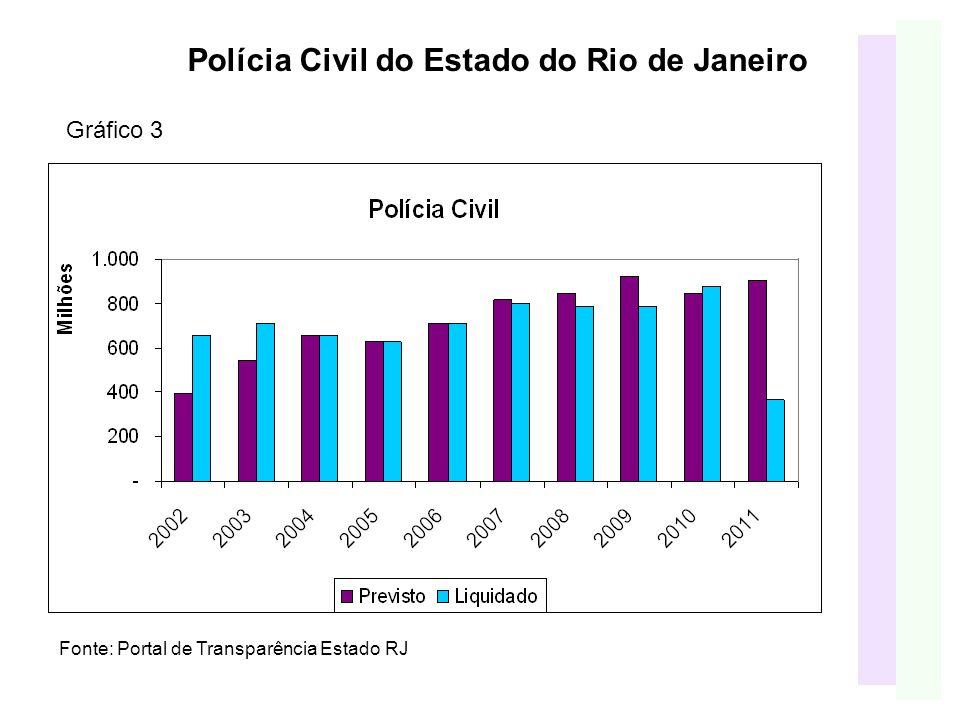 Polícia Civil do Estado do Rio de Janeiro Fonte: Portal de Transparência Estado RJ Gráfico 3