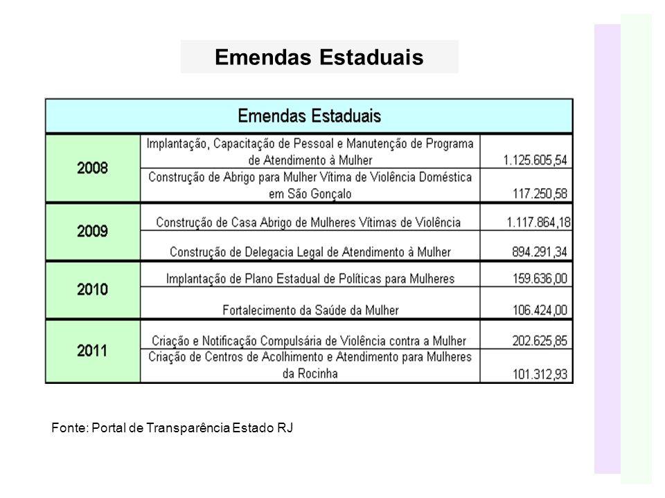 Fonte: Portal de Transparência Estado RJ Emendas Estaduais