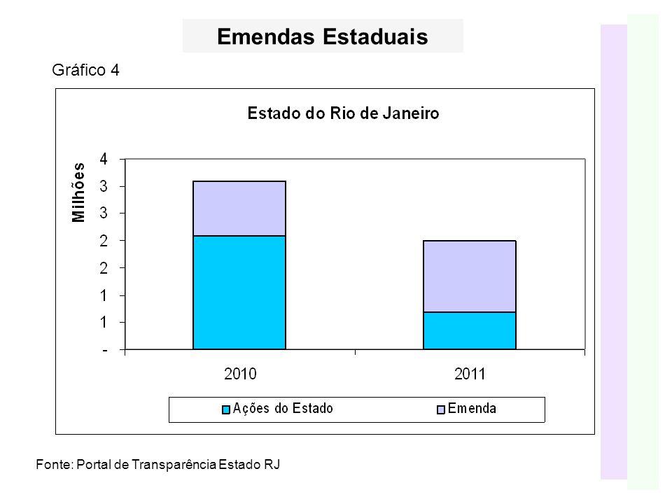 Fonte: Portal de Transparência Estado RJ Gráfico 4 Emendas Estaduais