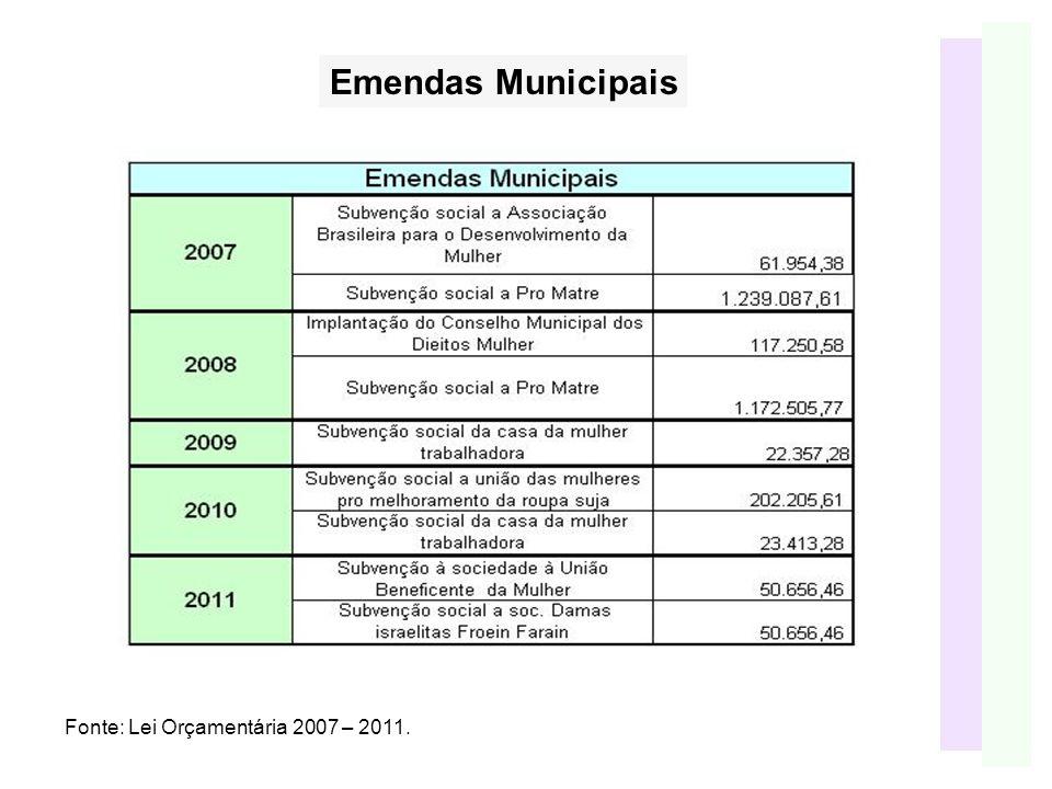 Fonte: Lei Orçamentária 2007 – 2011. Emendas Municipais