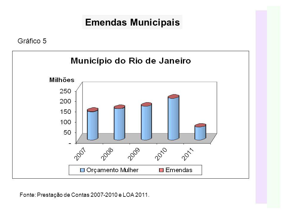 Fonte: Prestação de Contas 2007-2010 e LOA 2011. Gráfico 5