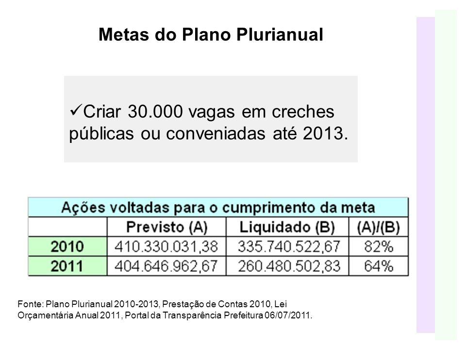 Metas do Plano Plurianual Criar 30.000 vagas em creches públicas ou conveniadas até 2013.