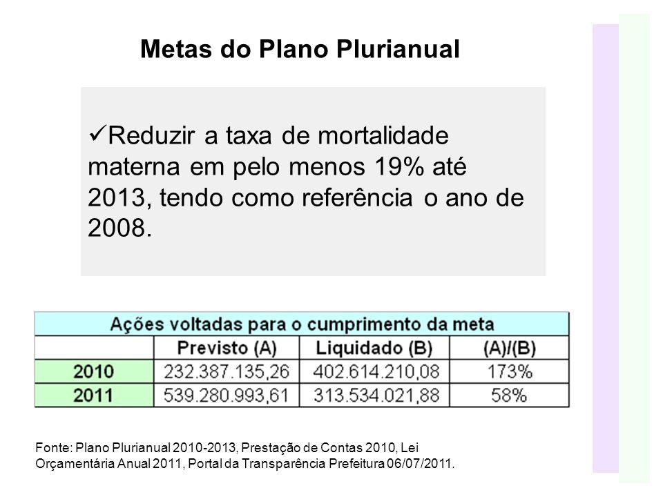Metas do Plano Plurianual Reduzir a taxa de mortalidade materna em pelo menos 19% até 2013, tendo como referência o ano de 2008.