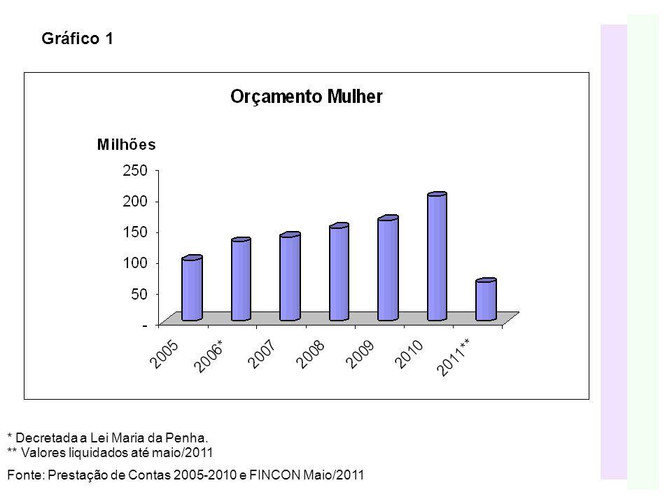Gráfico 1 Fonte: Prestação de Contas 2005-2010 e FINCON Maio/2011 * Decretada a Lei Maria da Penha.