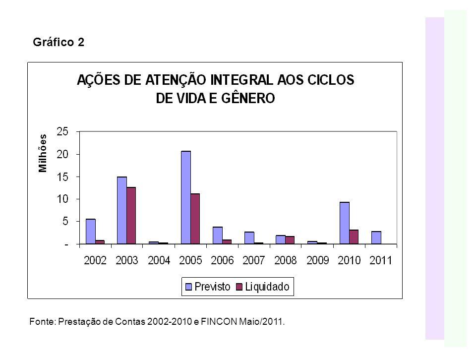 Gráfico 2 Fonte: Prestação de Contas 2002-2010 e FINCON Maio/2011.