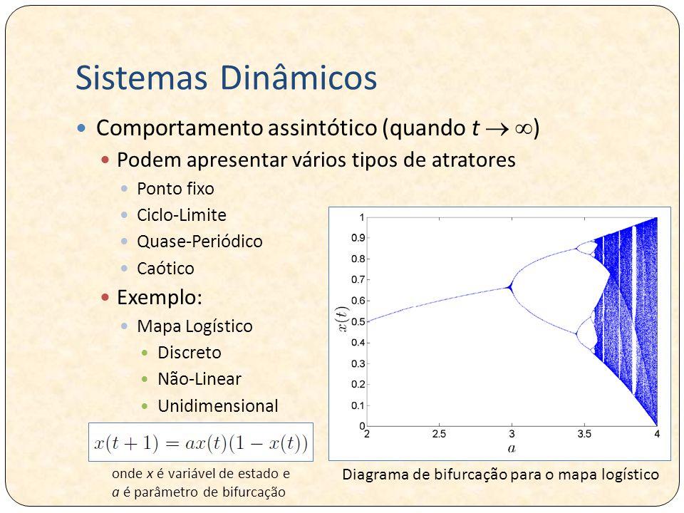 Sistemas Dinâmicos Comportamento assintótico (quando t   ) Podem apresentar vários tipos de atratores Ponto fixo Ciclo-Limite Quase-Periódico Caótico Exemplo: Mapa Logístico Discreto Não-Linear Unidimensional onde x é variável de estado e a é parâmetro de bifurcação Diagrama de bifurcação para o mapa logístico