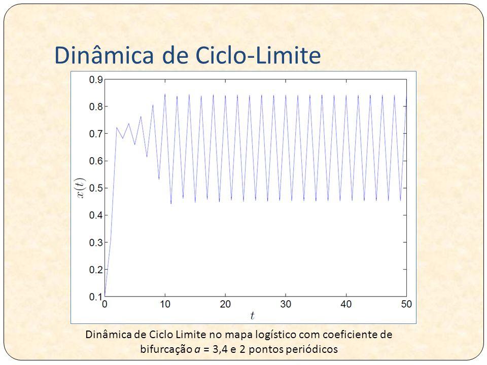 Dinâmica de Ciclo-Limite Dinâmica de Ciclo Limite no mapa logístico com coeficiente de bifurcação a = 3,4 e 2 pontos periódicos