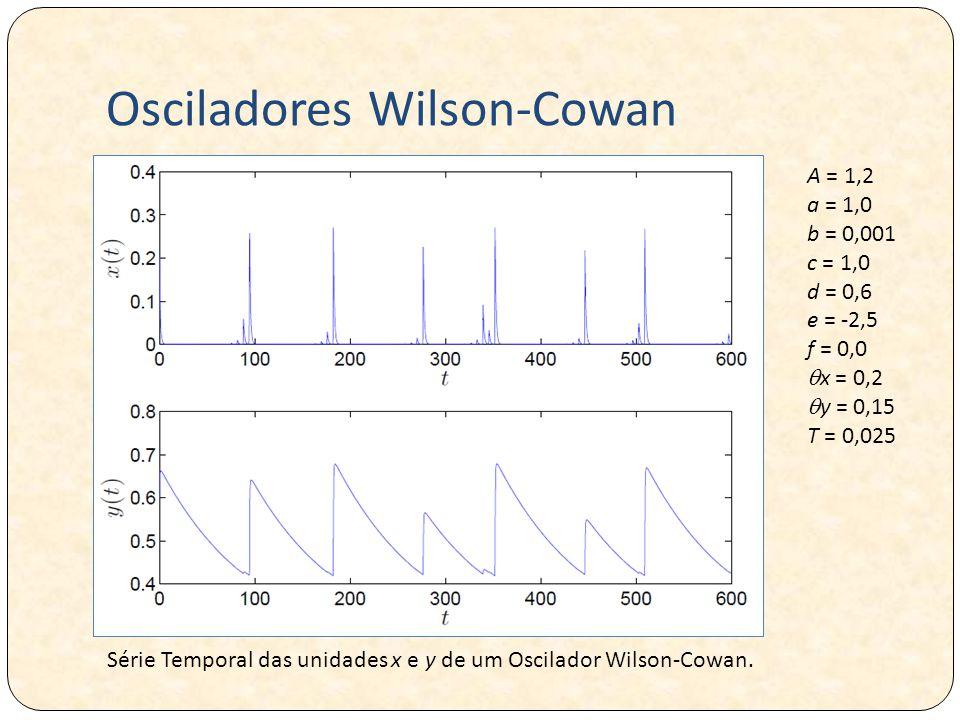 Osciladores Wilson-Cowan Série Temporal das unidades x e y de um Oscilador Wilson-Cowan.