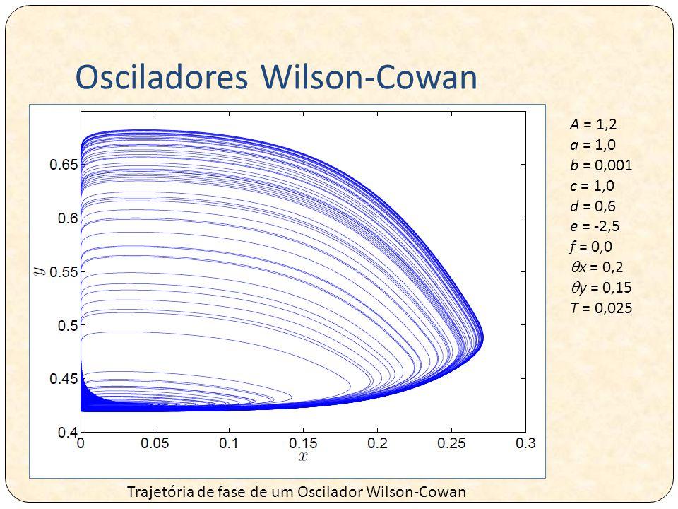 Osciladores Wilson-Cowan Trajetória de fase de um Oscilador Wilson-Cowan A = 1,2 a = 1,0 b = 0,001 c = 1,0 d = 0,6 e = -2,5 f = 0,0  x = 0,2  y = 0,15 T = 0,025