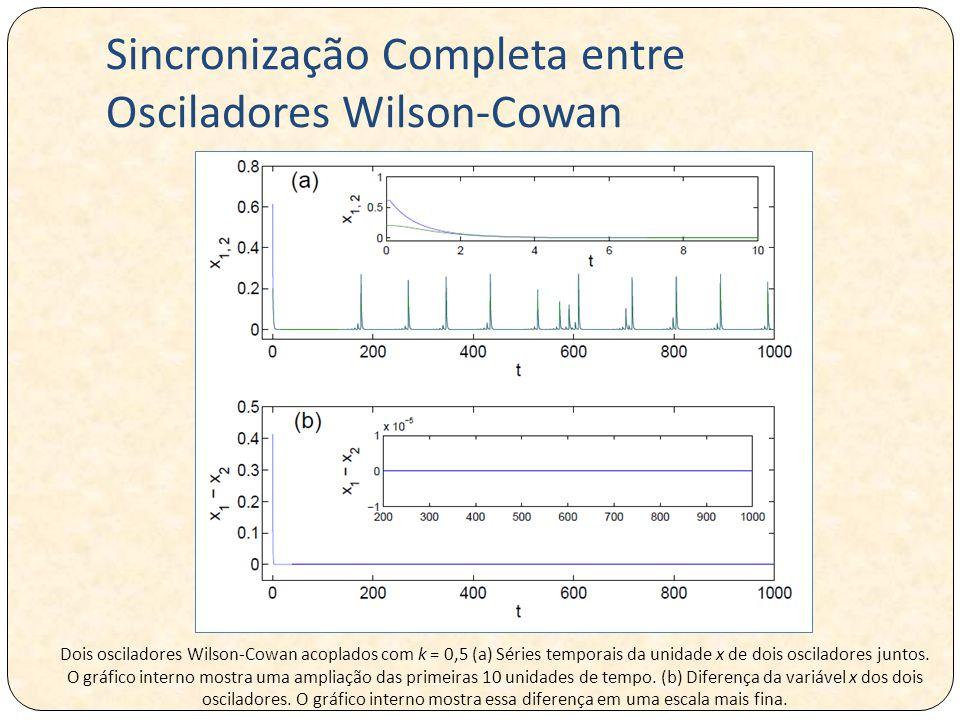 Sincronização Completa entre Osciladores Wilson-Cowan Dois osciladores Wilson-Cowan acoplados com k = 0,5 (a) Séries temporais da unidade x de dois osciladores juntos.