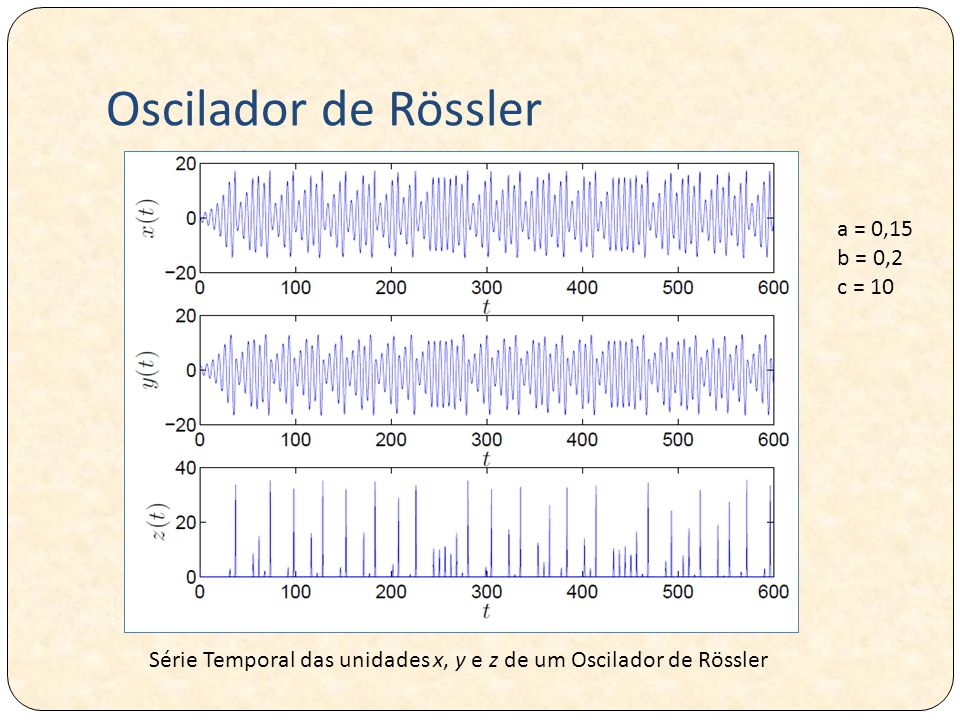 Oscilador de Rössler a = 0,15 b = 0,2 c = 10 Série Temporal das unidades x, y e z de um Oscilador de Rössler
