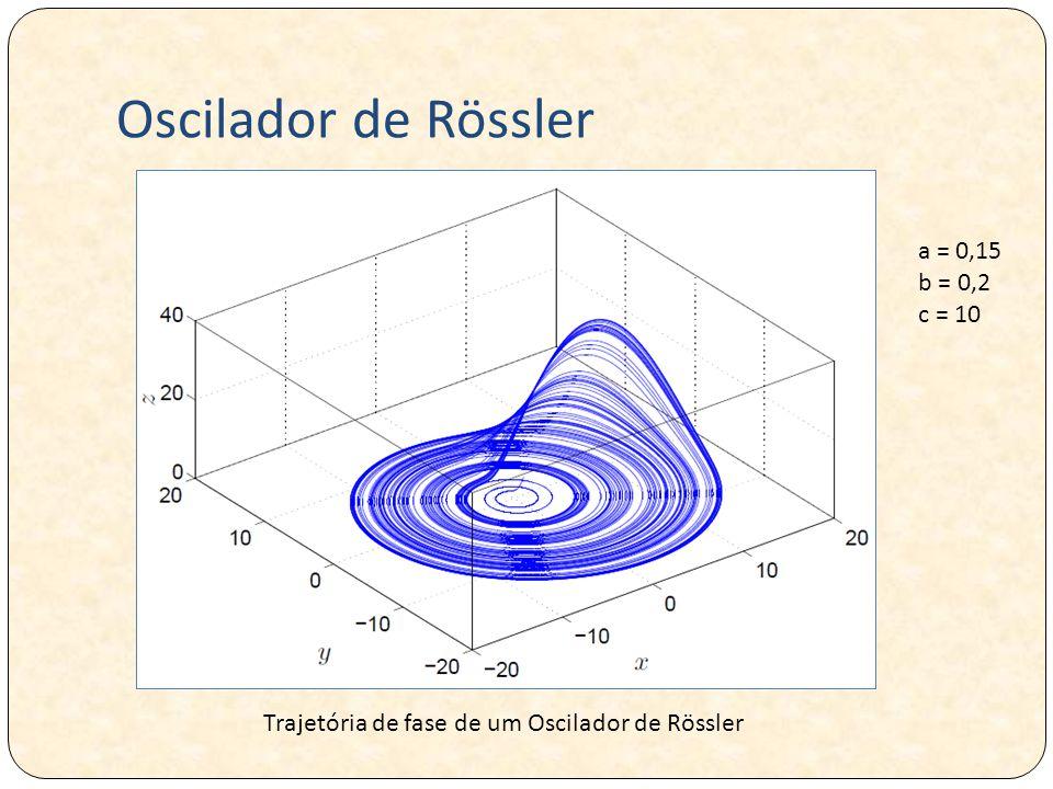 Oscilador de Rössler a = 0,15 b = 0,2 c = 10 Trajetória de fase de um Oscilador de Rössler