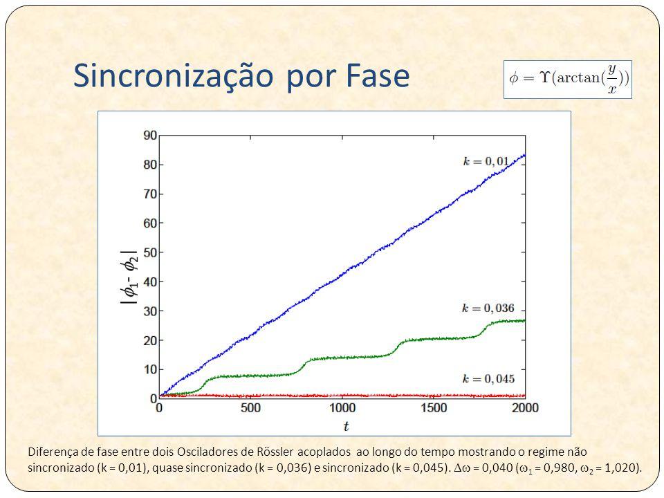 Sincronização por Fase Diferença de fase entre dois Osciladores de Rössler acoplados ao longo do tempo mostrando o regime não sincronizado (k = 0,01), quase sincronizado (k = 0,036) e sincronizado (k = 0,045).